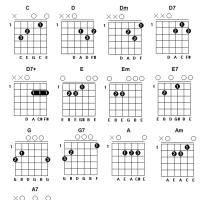 Aula 15 - Dicionário de acordes de violão